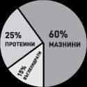 ВМ-НВХ : 60% Мазнини 25% Протеини 15% Въглехидрати