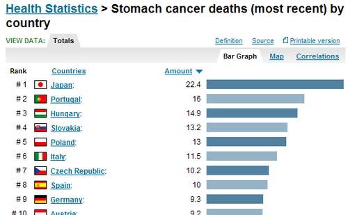 Смърт от рак на стомаха