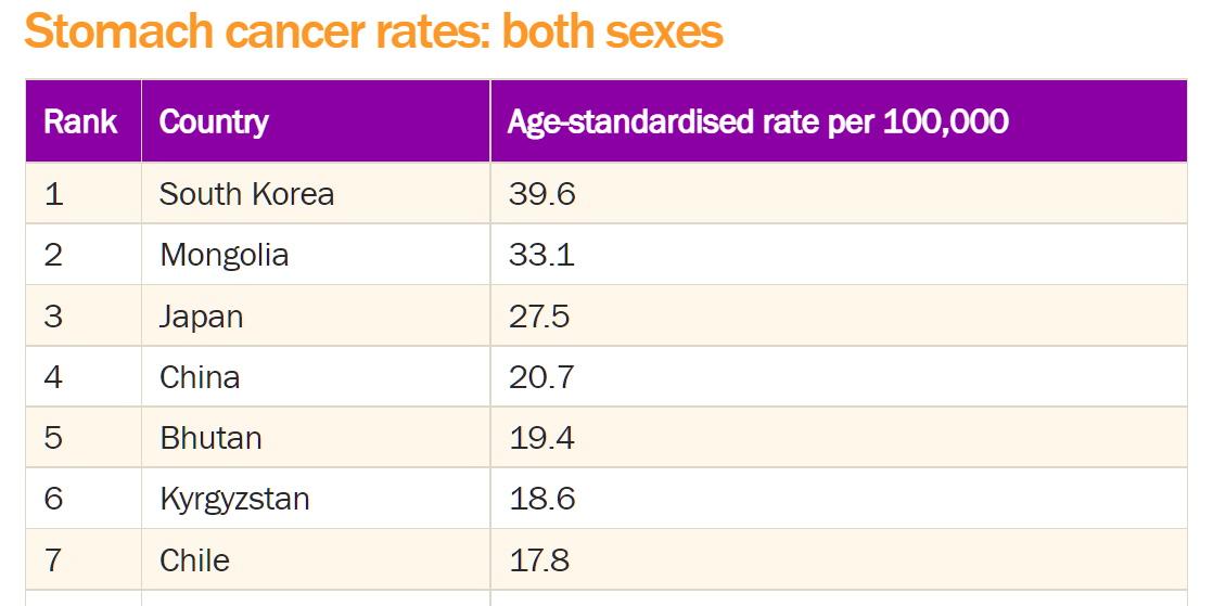 Страните с най-много случаи на рак на стомаха в света
